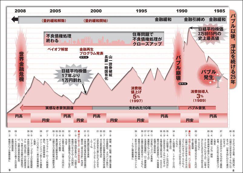 その先が読めるビジネス年表『日本の論点』編集部