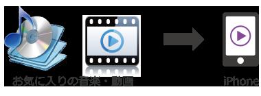 音楽動画変換 iPhoneで動画をもっとたのしむために