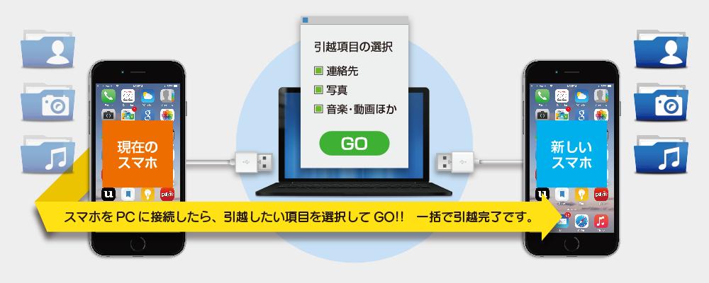 データ引越 スマホをPCに接続したら、引越したい項目を選択してGO!!
