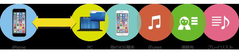 データ管理 iPhoneのデータの転送、追加、削除、バックアップなど