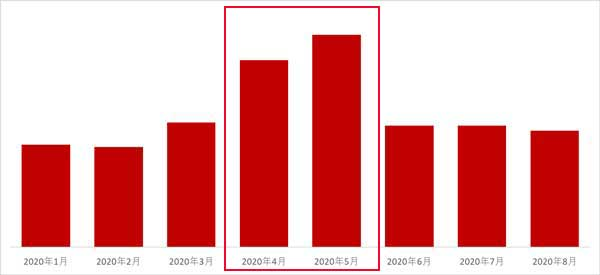 月ごとの「楽天Kobo電子書籍ストア」初めての利用者数推移